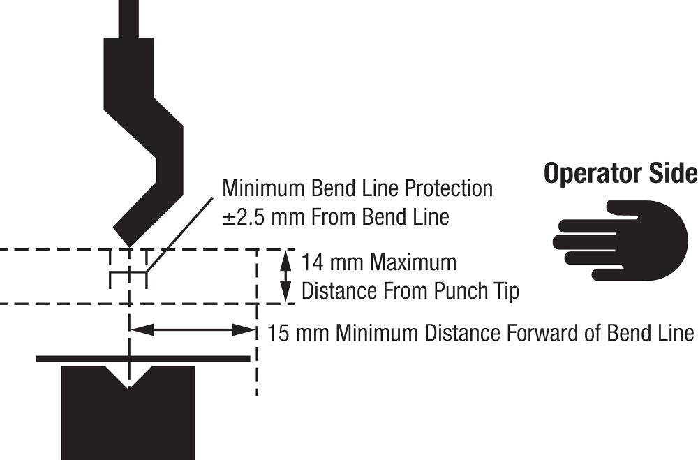 A guide to bending safety