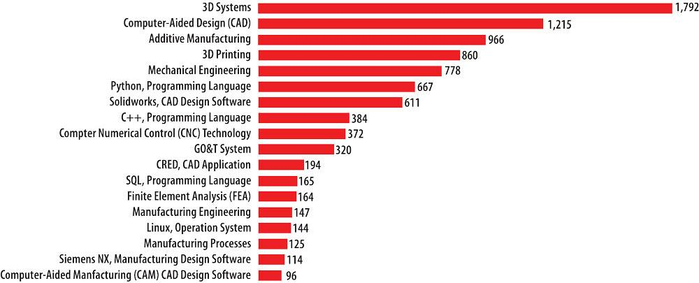 Top technical skills for in-demand AM roles, according to the ICTC study.