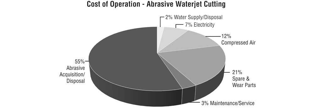 Cut waterjet cutting cost