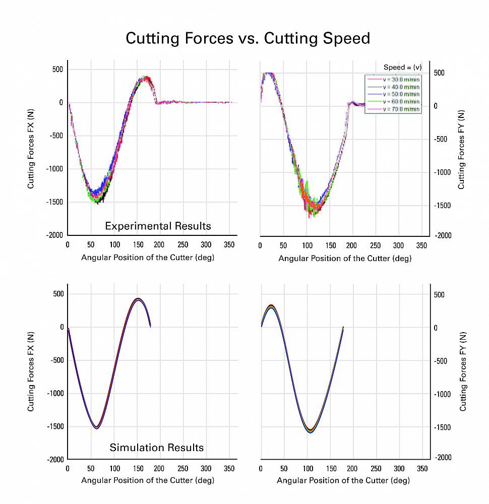 Effective cooling strategies for titanium machining