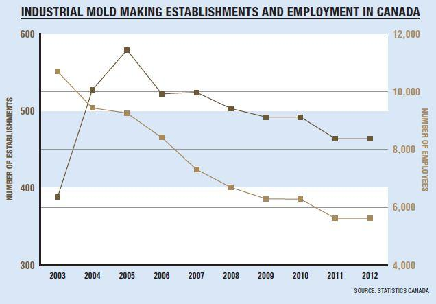 Tool, die and moldmakers: Sector report