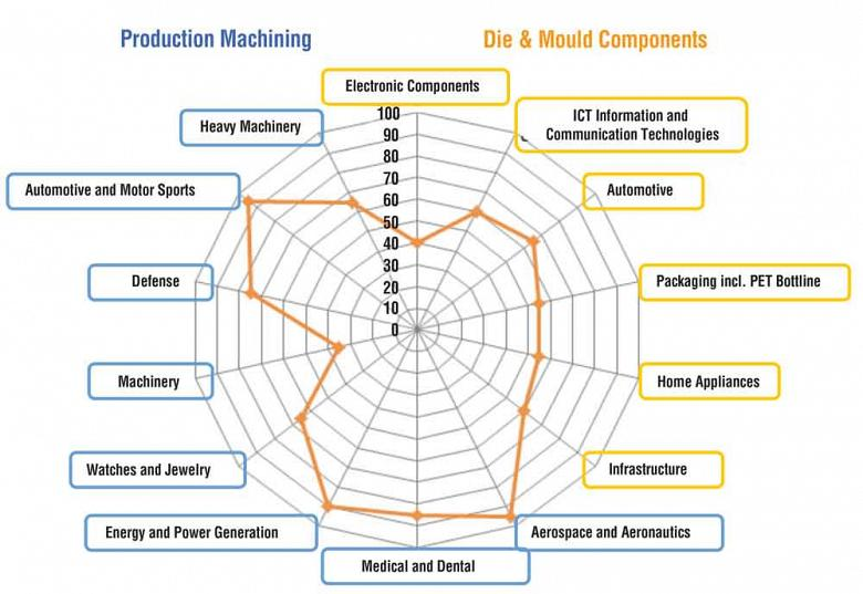 the spider chart shows the potential growth of 5-axis machining by  percentage within each