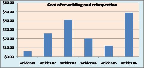 Business of Welding: Ranking Your Welders