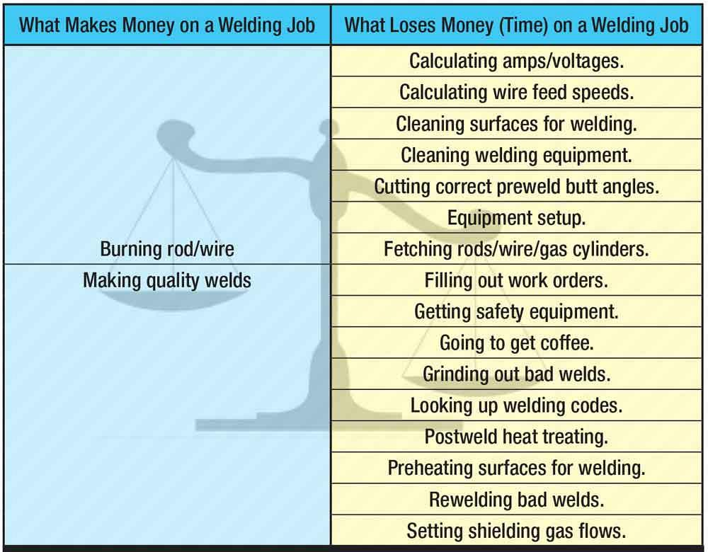 Business of Welding: Time is money - are you allocating